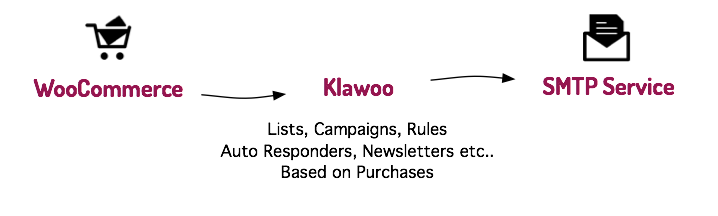 Klawoo concept diagram