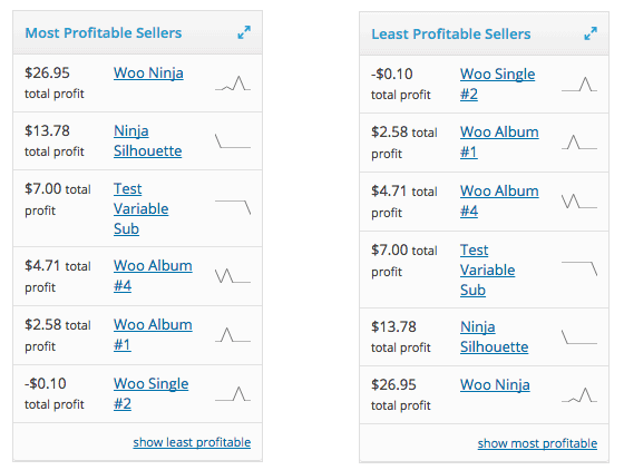 woocommerce cost of goods most profitable least profitable products