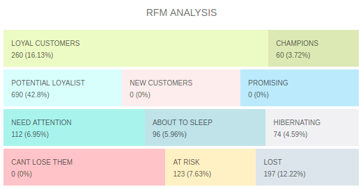 rfm analysis helpful for customer retention strategies