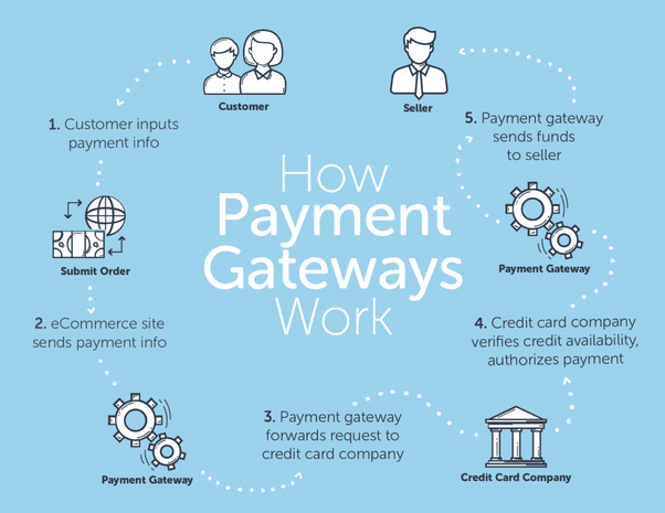 WooCommerce payment gateways infographic